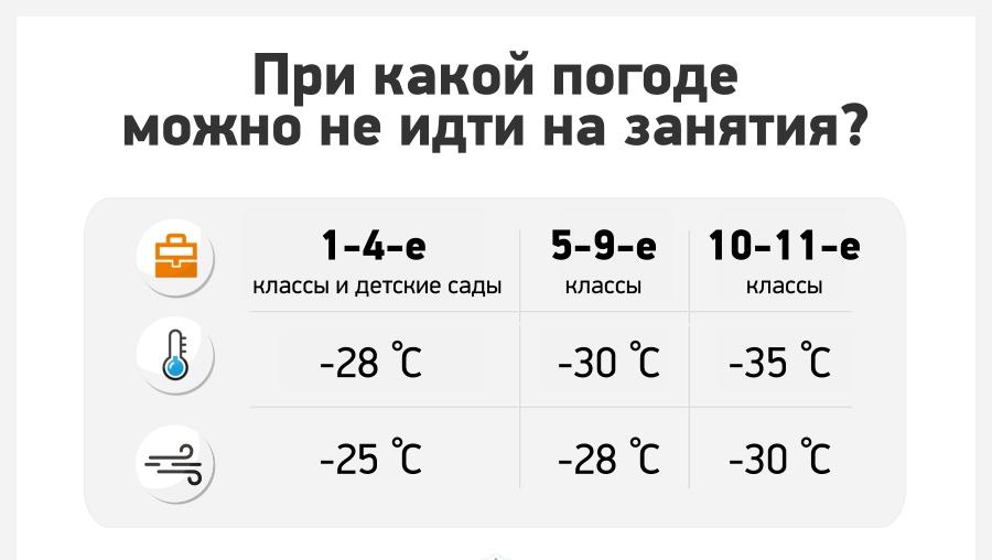 Памятка для родителей: при каких температурах школьники могут остаться дома